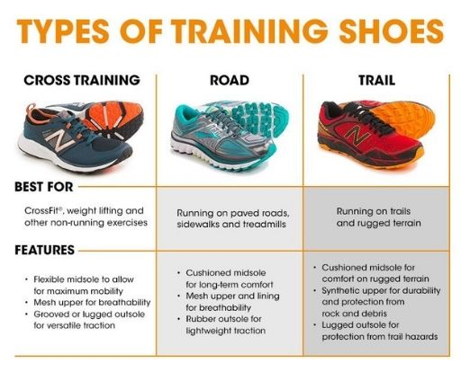 Difference between cross training shoes and running shoes